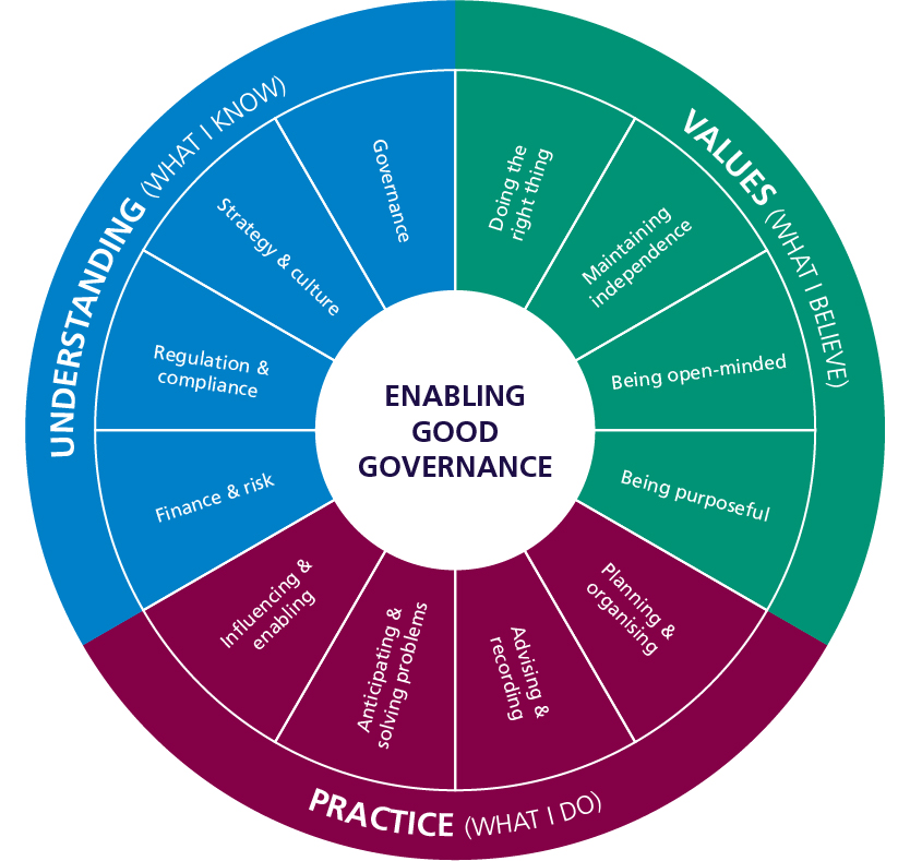 The Competency Framework for Governance Professionals